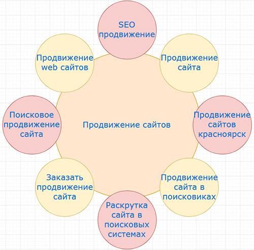 Обучение контекстной рекламе красноярск